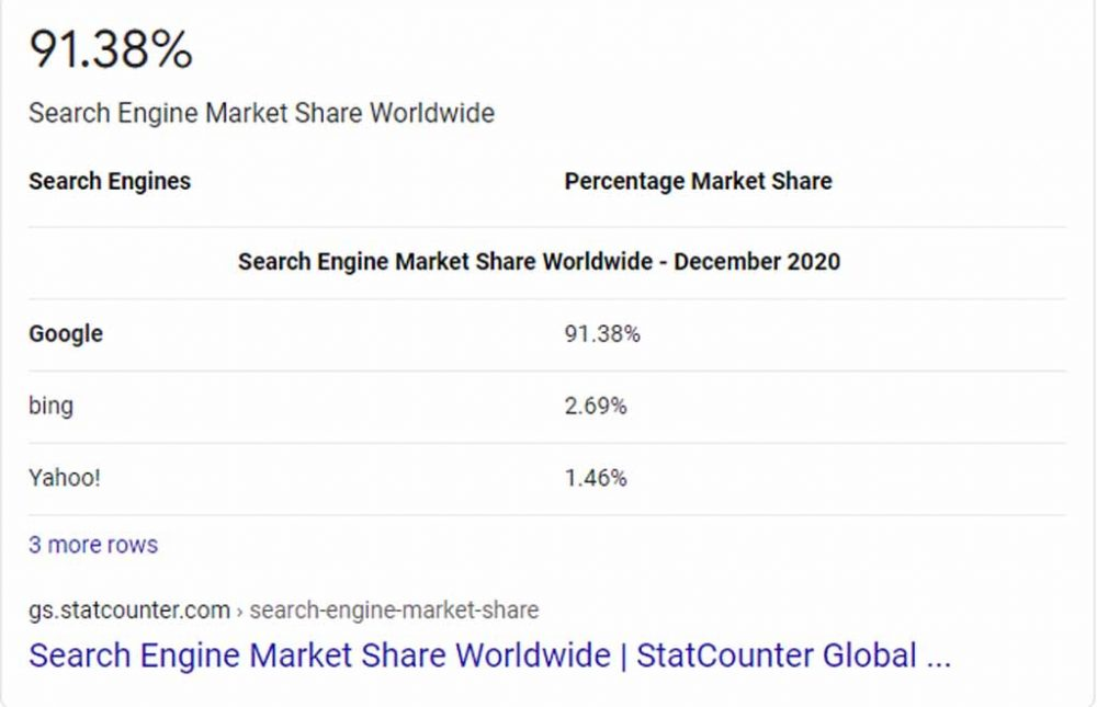 Proof Yahoo! and Bing don't have close to 33 of the search engine market